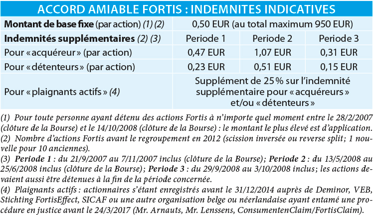 Carte Bancaire Fortis.Affaire Fortis